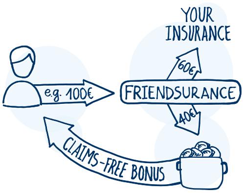 claims-free-bonus